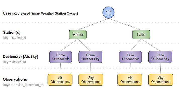 WeatherFlow Smart Weather API Object Model